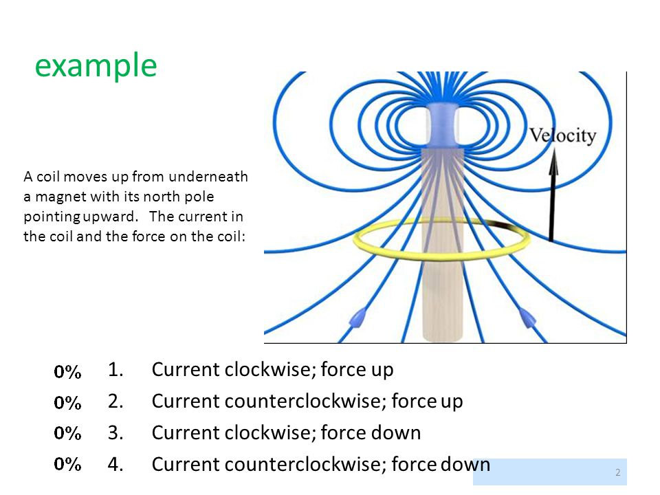 example Current clockwise; force up Current counterclockwise; force up