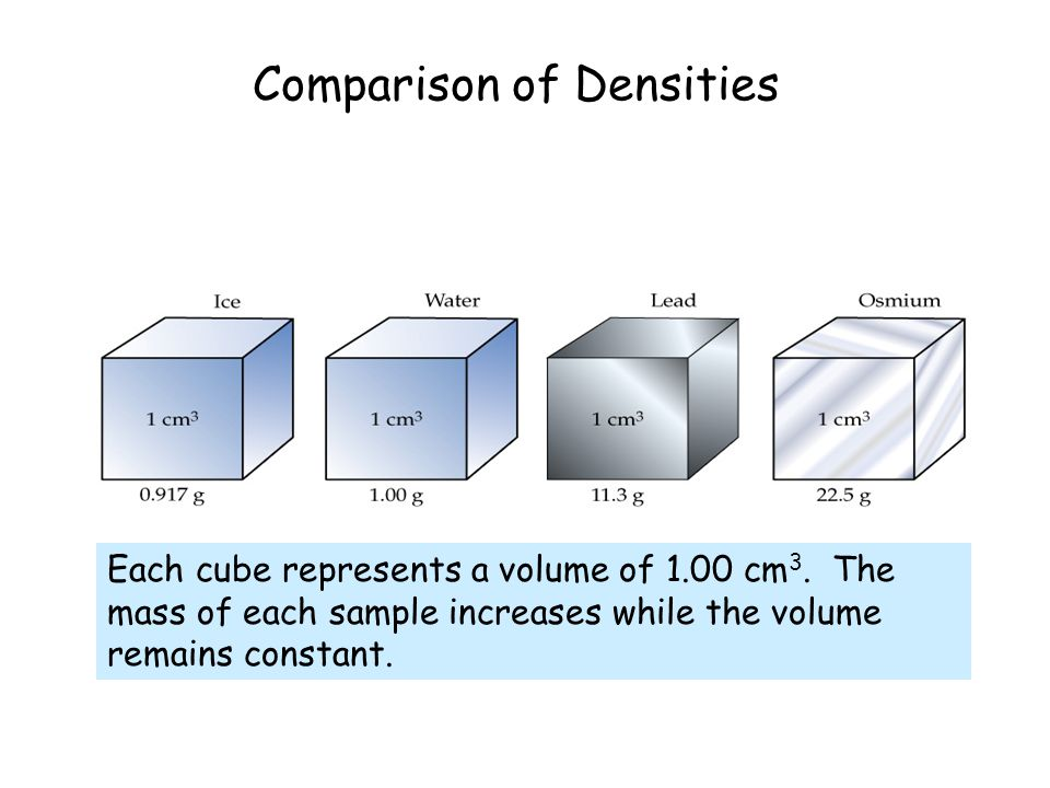 Comparison of Densities