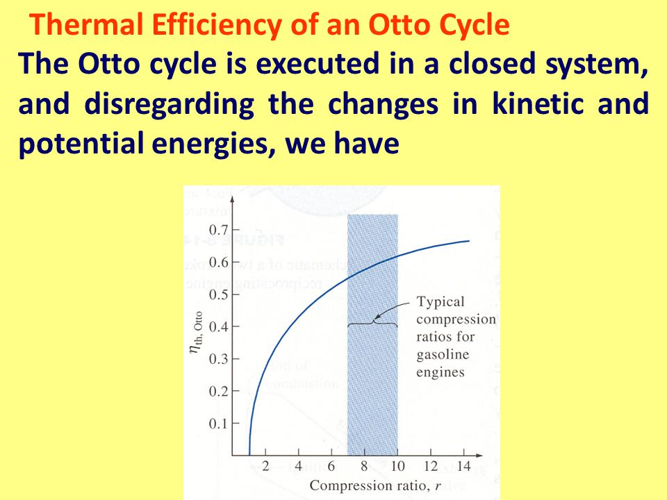Thermal Efficiency of an Otto Cycle