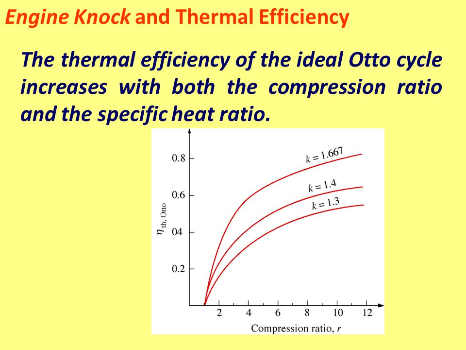 Engine Knock and Thermal Efficiency