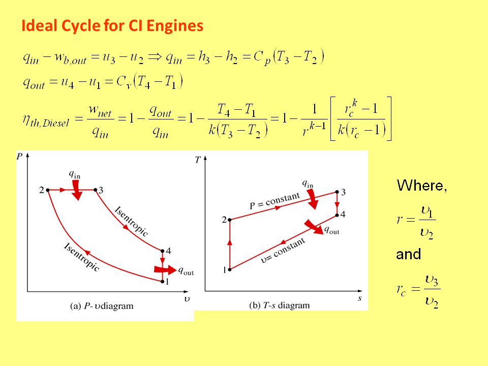 Ideal Cycle for CI Engines