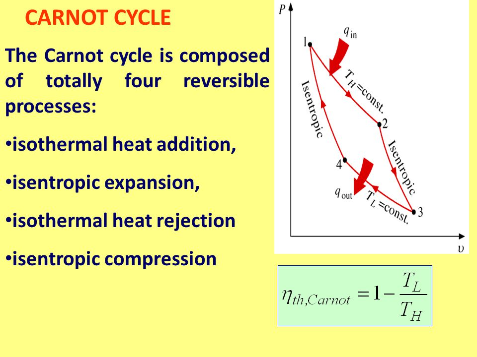 CARNOT CYCLE The Carnot cycle is composed of totally four reversible processes: isothermal heat addition,