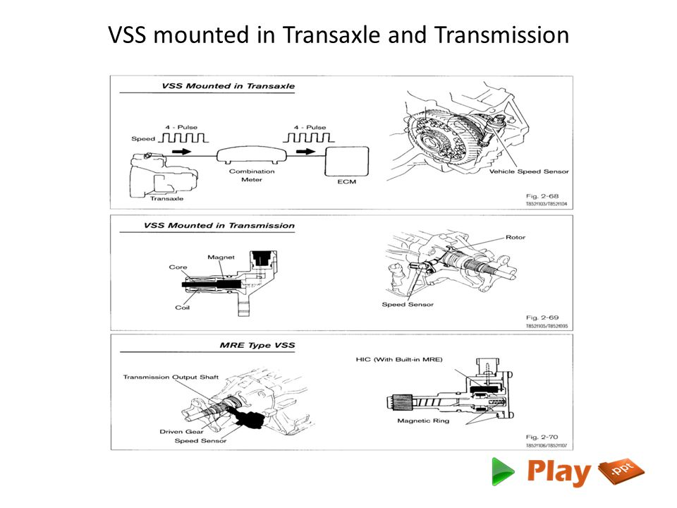 VSS mounted in Transaxle and Transmission
