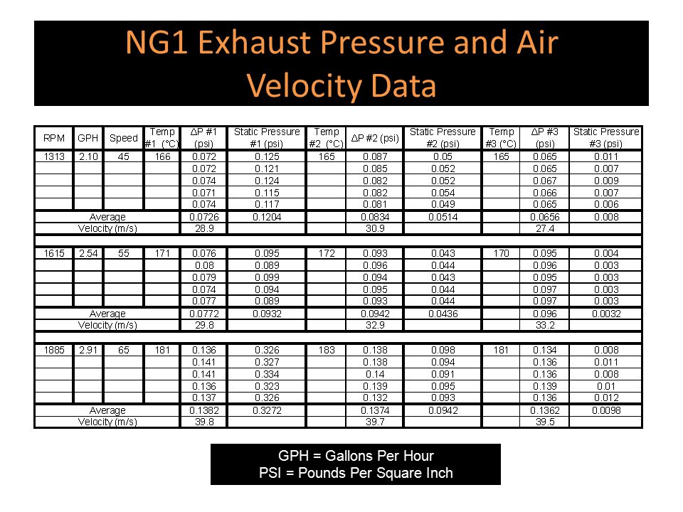NG1 Exhaust Pressure and Air Velocity Data