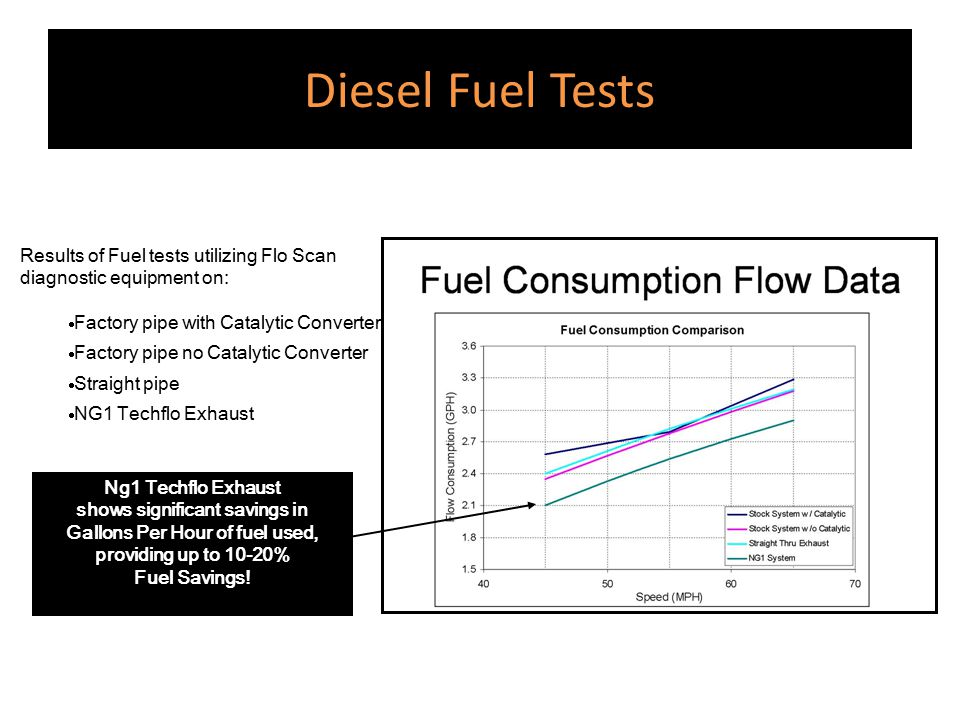 shows significant savings in Gallons Per Hour of fuel used,