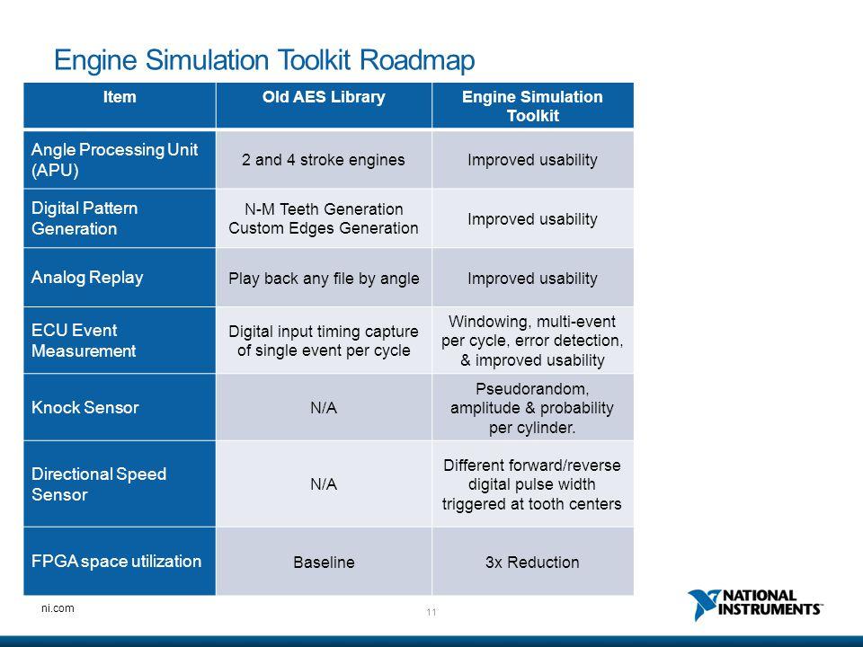 Engine Simulation Toolkit Roadmap