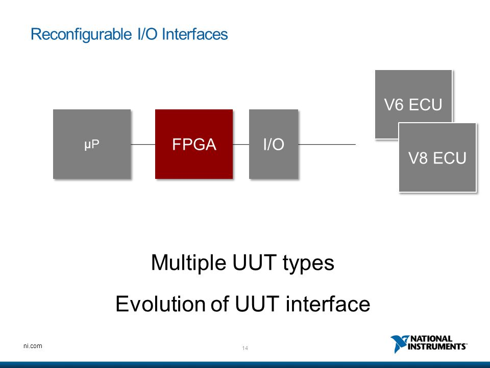 Reconfigurable I/O Interfaces