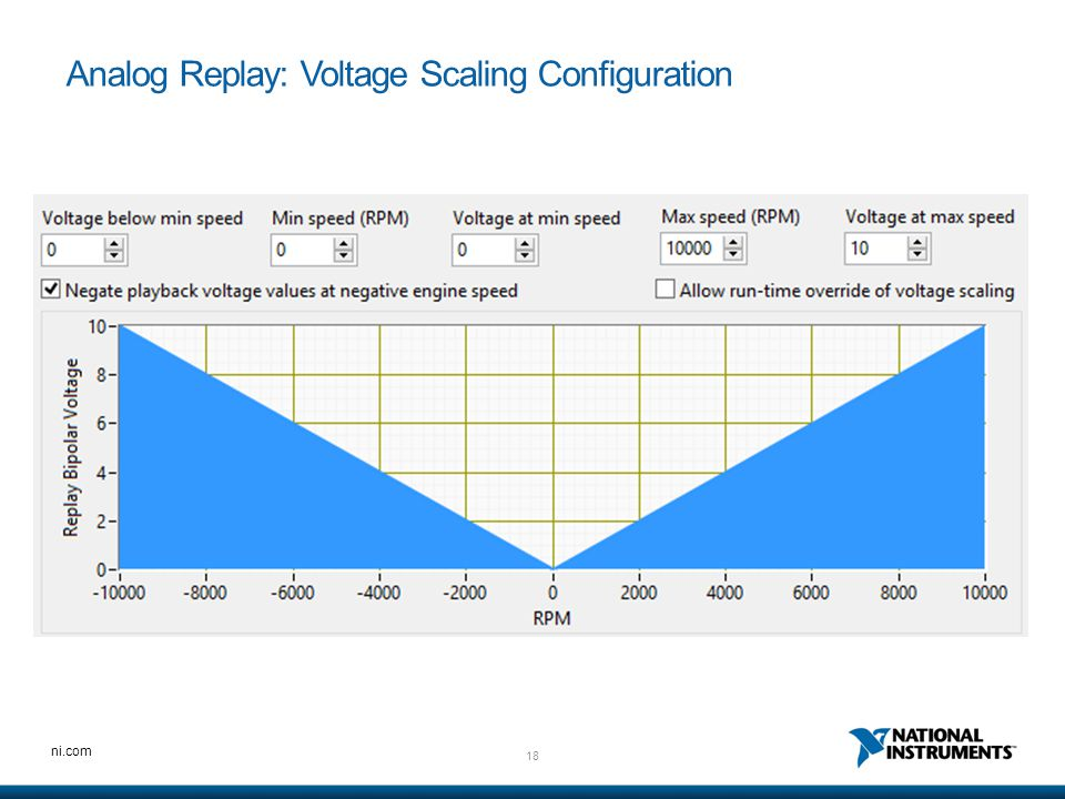 Analog Replay: Voltage Scaling Configuration