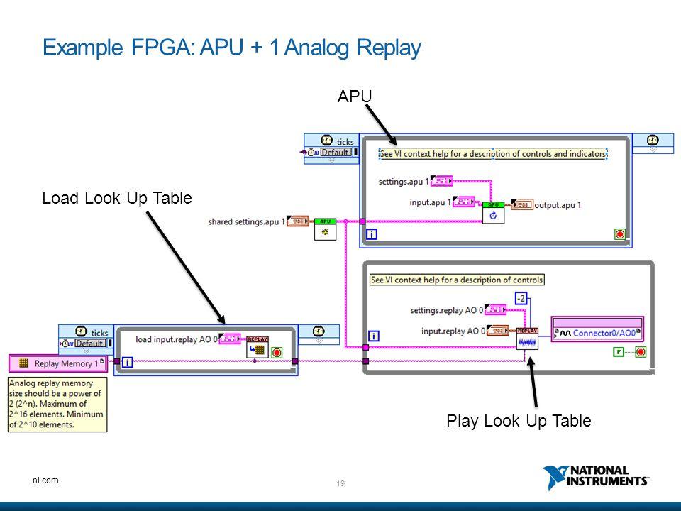 Example FPGA: APU + 1 Analog Replay