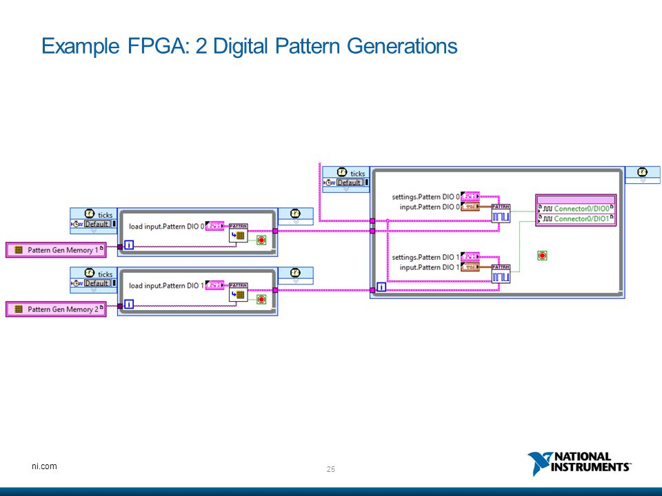 Example FPGA: 2 Digital Pattern Generations
