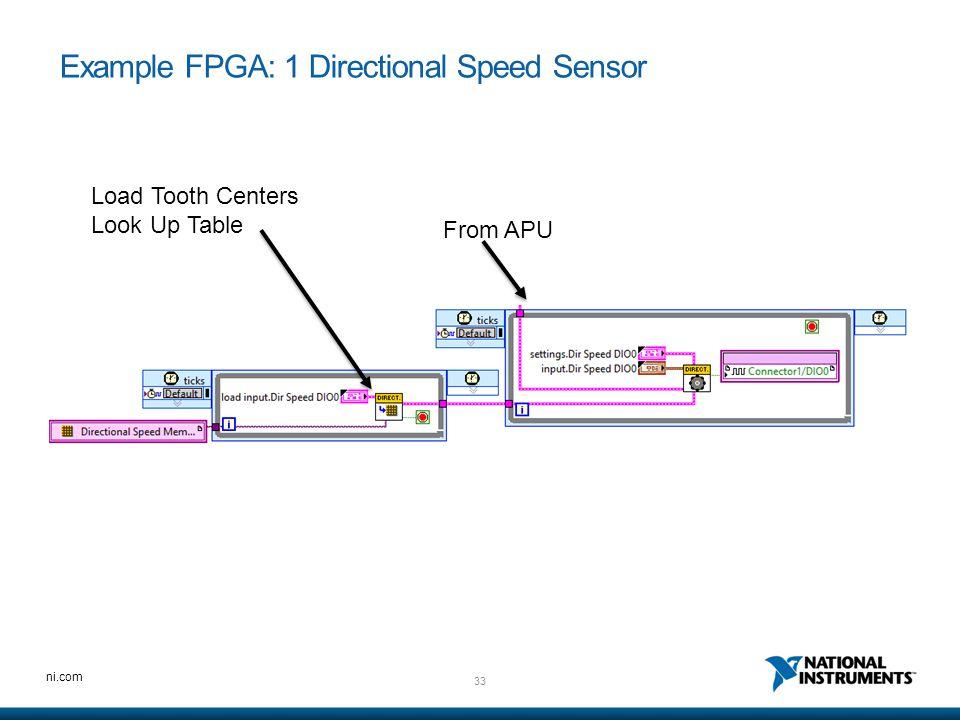 Example FPGA: 1 Directional Speed Sensor