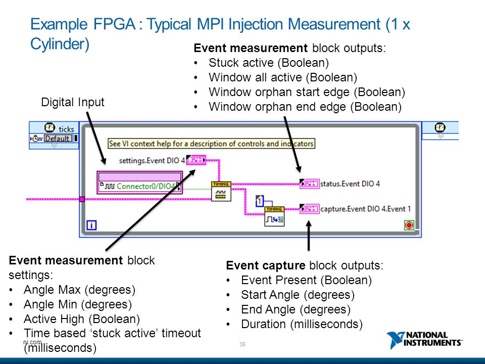 Example FPGA : Typical MPI Injection Measurement (1 x Cylinder)