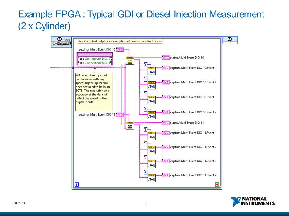 Example FPGA : Typical GDI or Diesel Injection Measurement (2 x Cylinder)