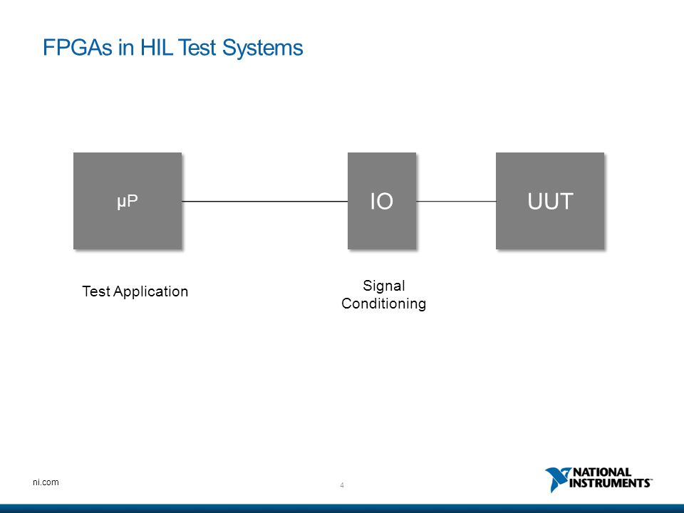 FPGAs in HIL Test Systems