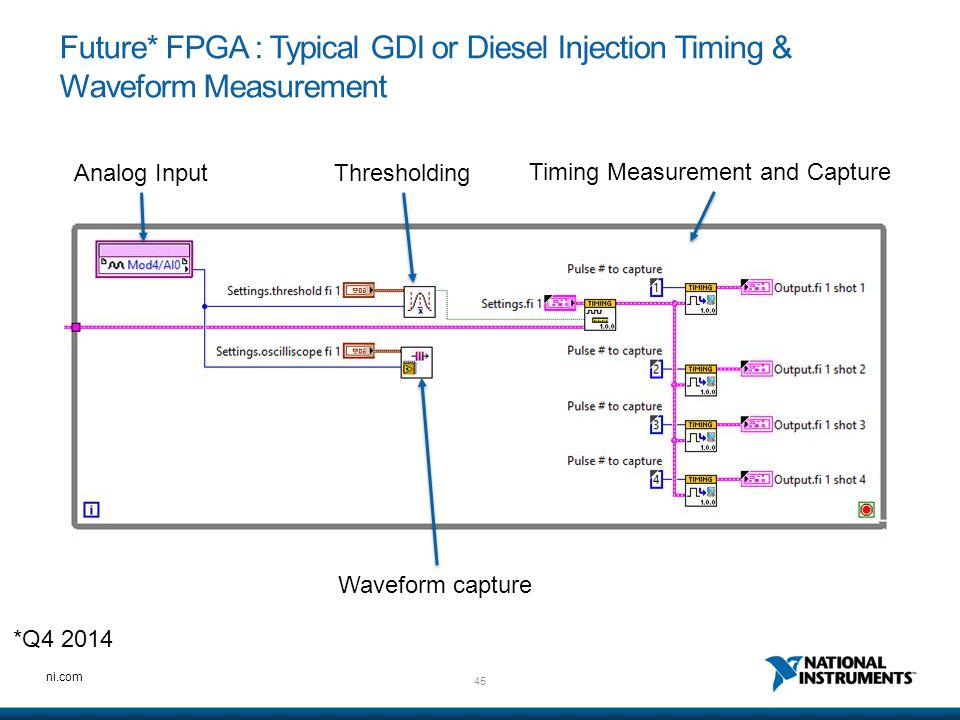 Future* FPGA : Typical GDI or Diesel Injection Timing & Waveform Measurement