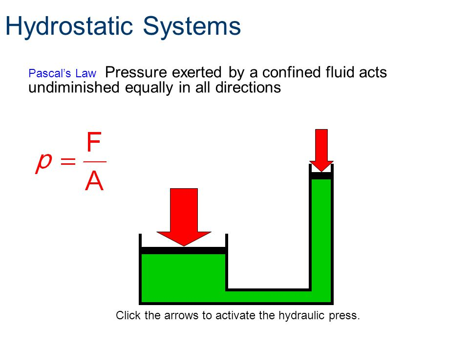 Hydrostatic Systems Pascal's Law Pressure exerted by a confined fluid acts undiminished equally in all directions.