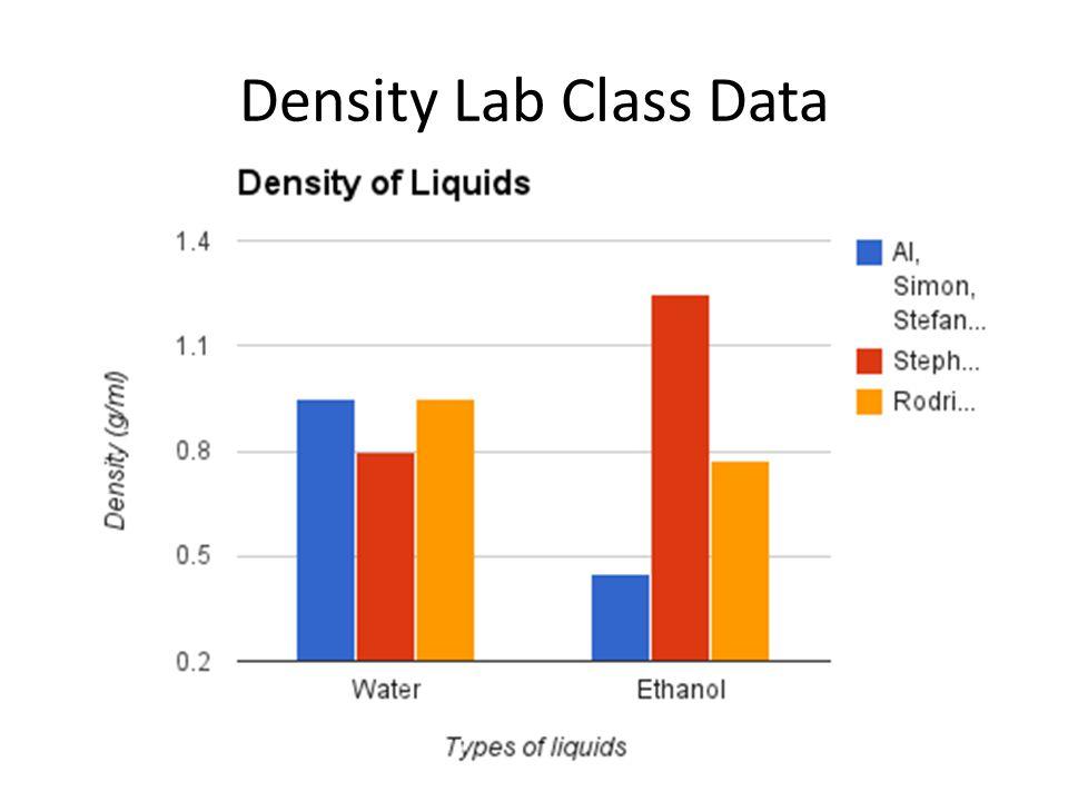 Density Lab Class Data