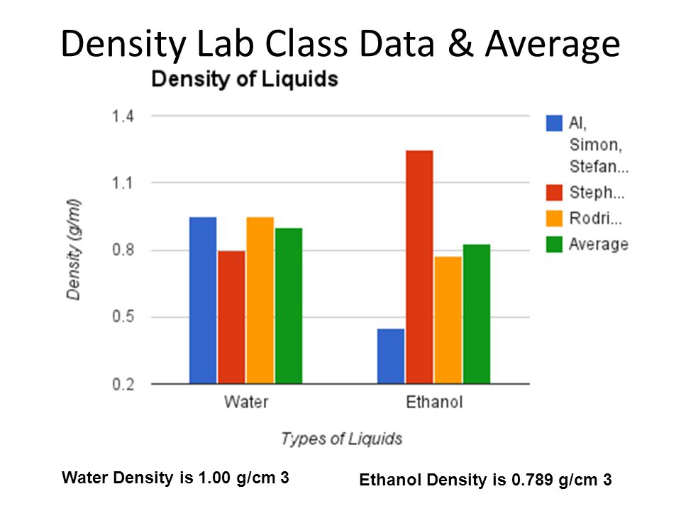 Density Lab Class Data & Average