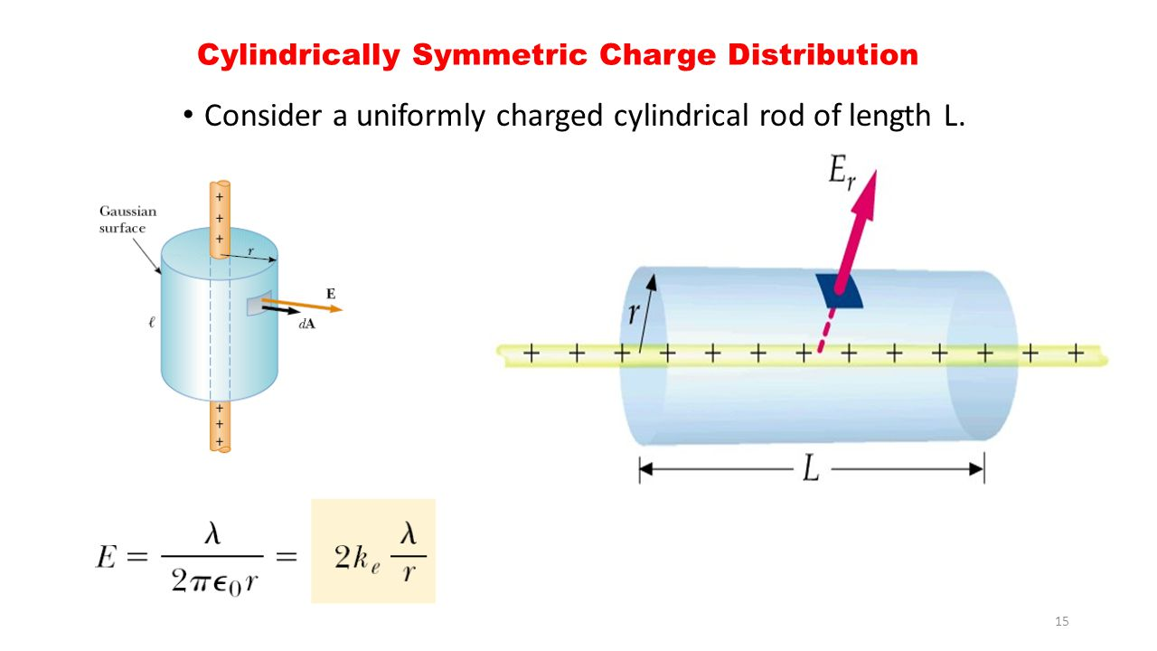 Cylindrically Symmetric Charge Distribution