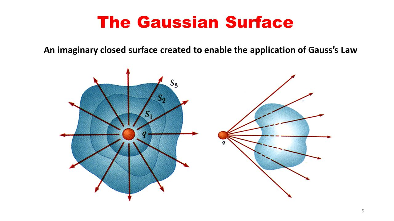The Gaussian Surface An imaginary closed surface created to enable the application of Gauss's Law