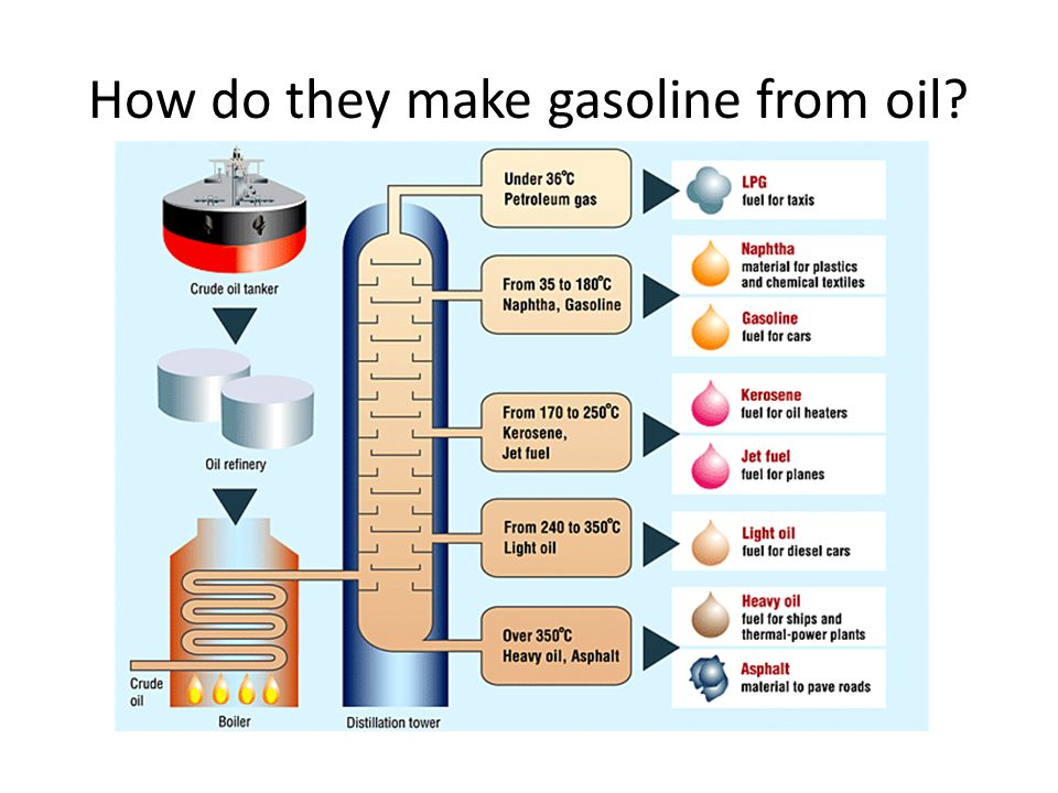 How do they make gasoline from oil