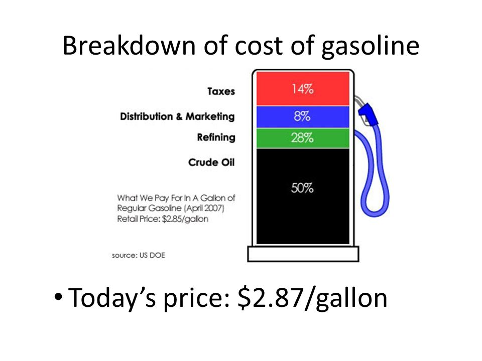 Breakdown of cost of gasoline
