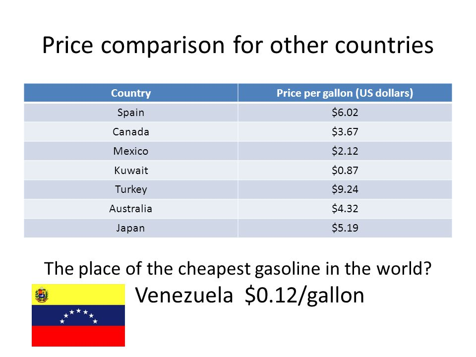 Price comparison for other countries