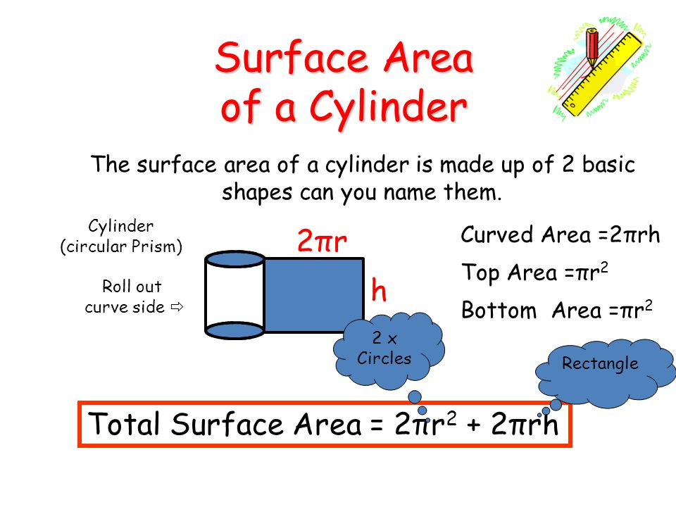 Surface Area of a Cylinder 2πr h Total Surface Area = 2πr2 + 2πrh