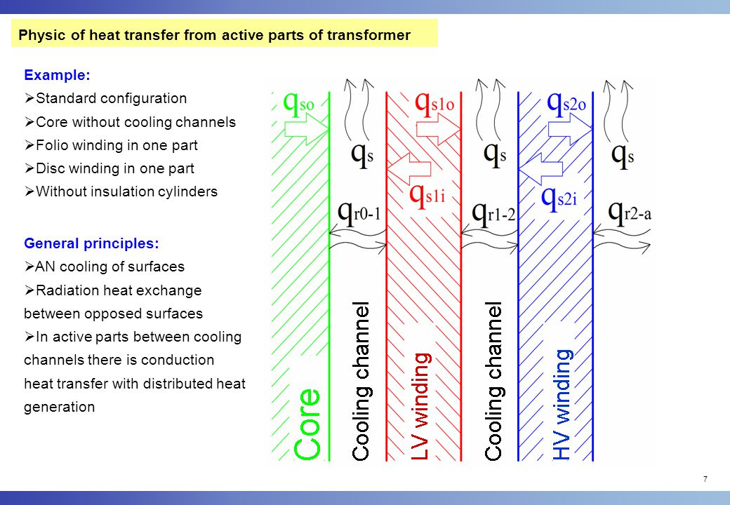 Physic of heat transfer from active parts of transformer