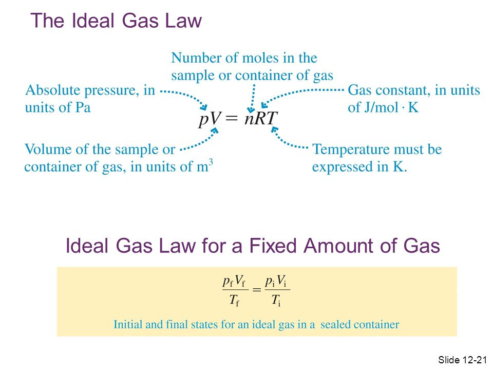 Ideal Gas Law for a Fixed Amount of Gas