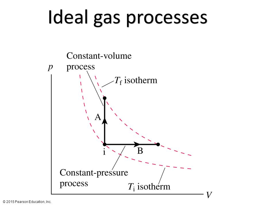 Ideal gas processes FIGURE 12.25 © 2015 Pearson Education, Inc.