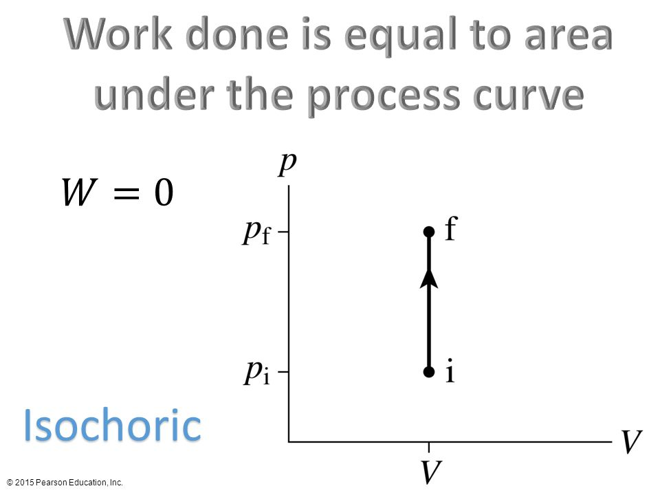 Work done is equal to area under the process curve