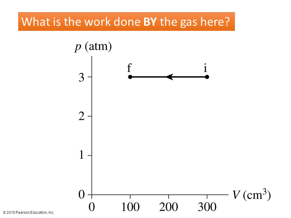 What is the work done BY the gas here
