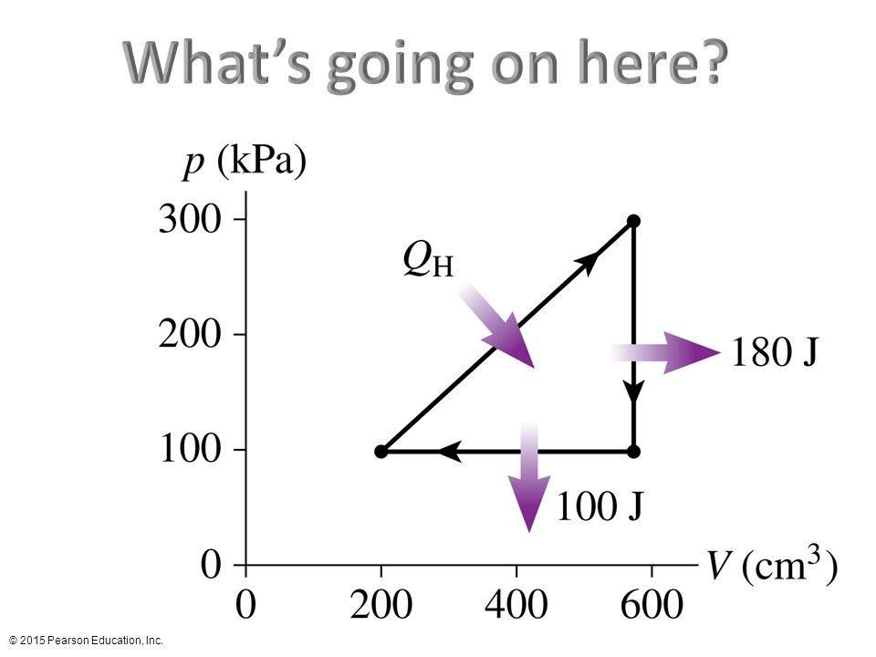 What's going on here FIGURE P12.104 © 2015 Pearson Education, Inc.