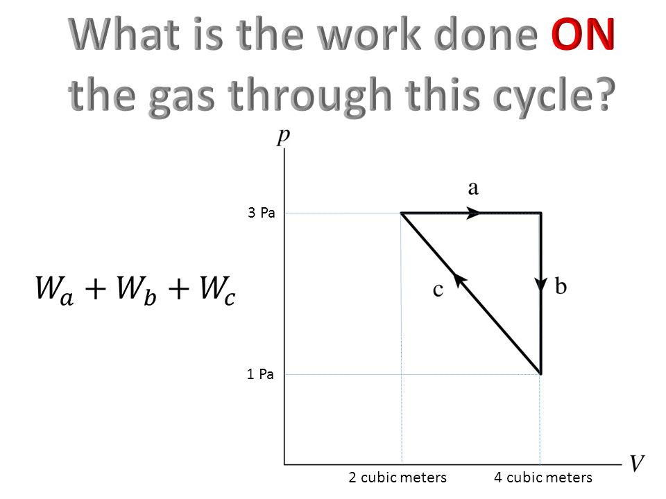 What is the work done ON the gas through this cycle