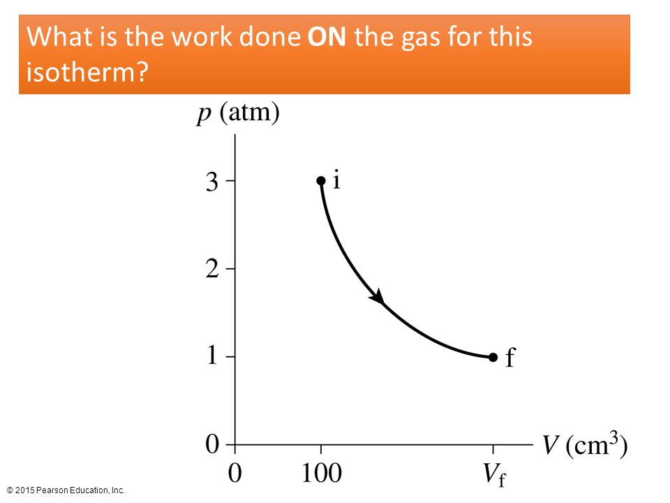 What is the work done ON the gas for this isotherm