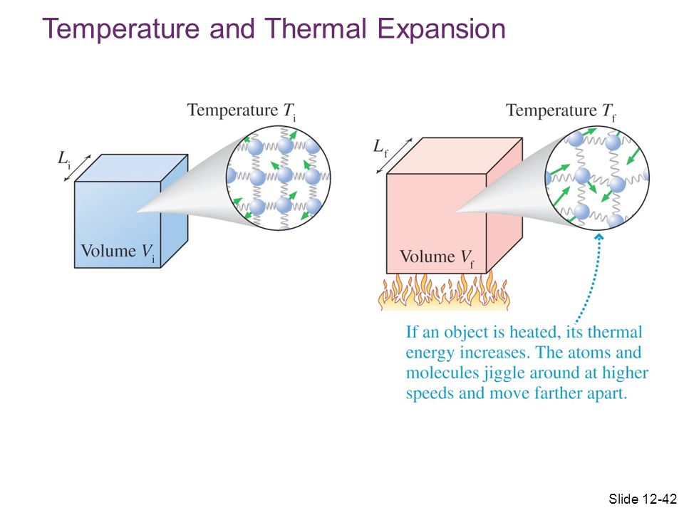 Temperature and Thermal Expansion