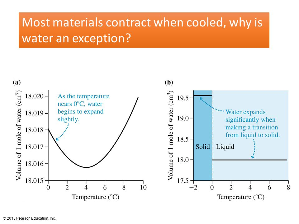 Most materials contract when cooled, why is water an exception