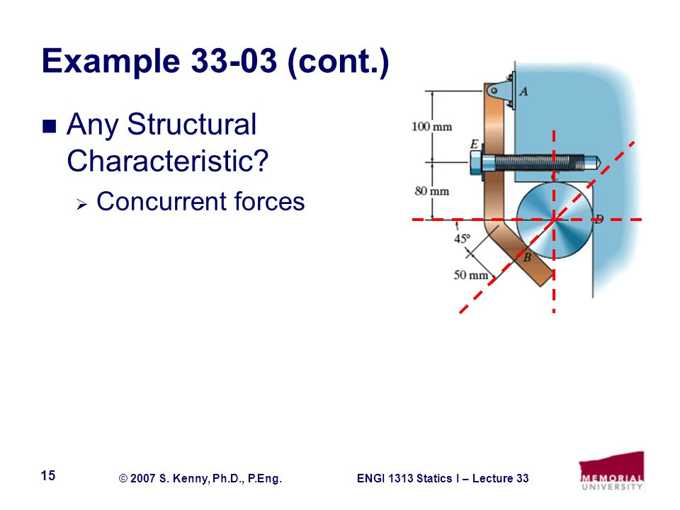 Example 33-03 (cont.) Any Structural Characteristic Concurrent forces