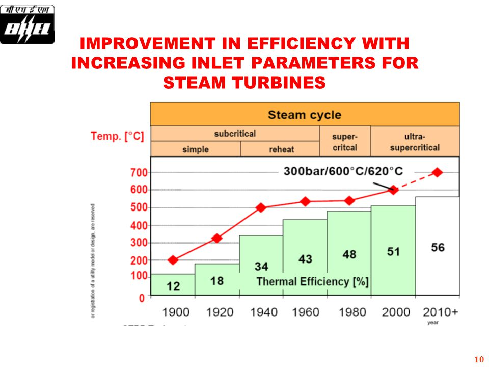 IMPROVEMENT IN EFFICIENCY WITH INCREASING INLET PARAMETERS FOR STEAM TURBINES
