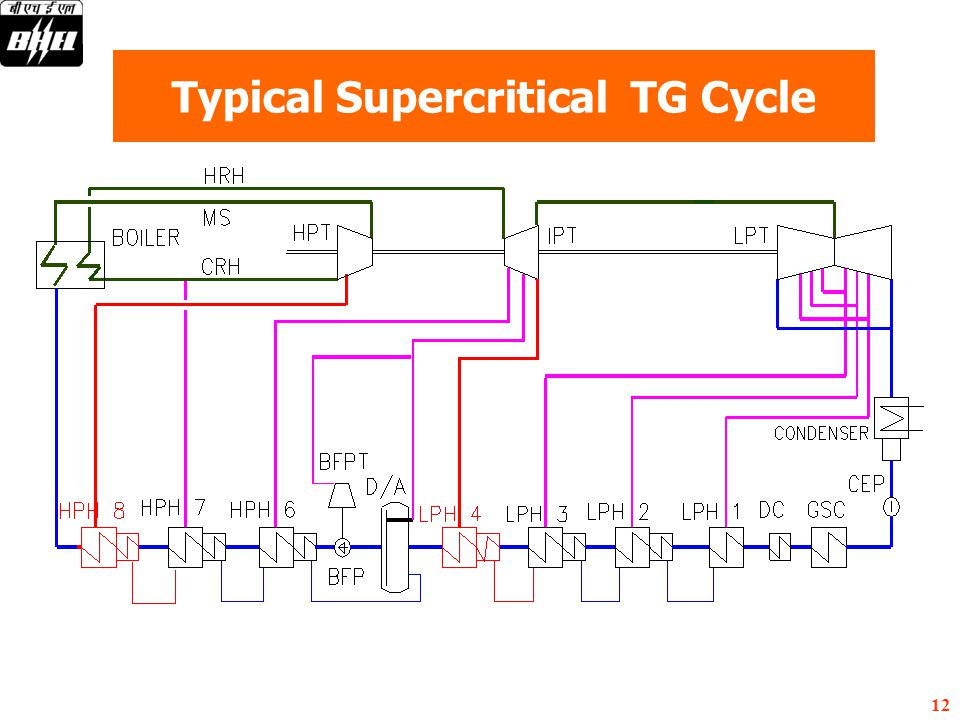 Typical Supercritical TG Cycle