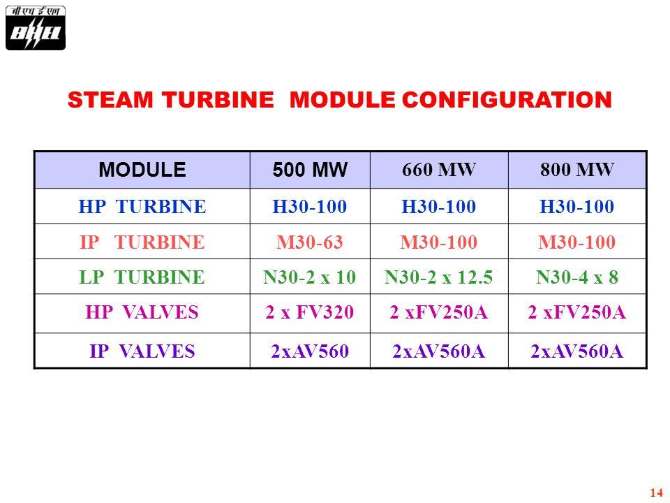 STEAM TURBINE MODULE CONFIGURATION
