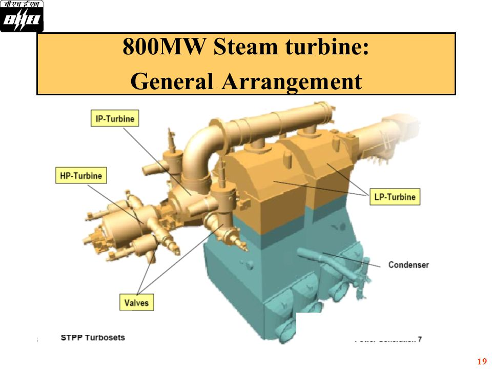 800MW Steam turbine: General Arrangement