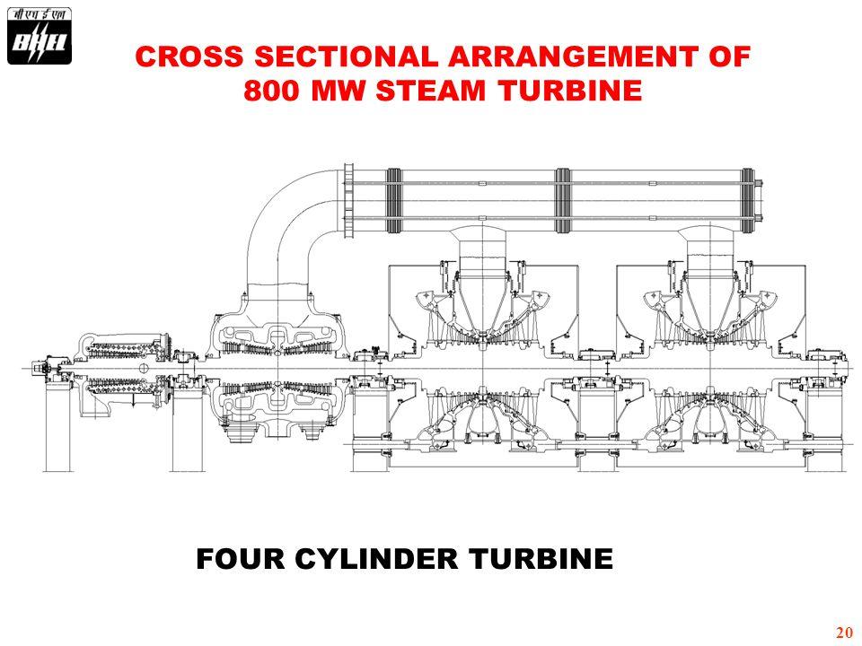 CROSS SECTIONAL ARRANGEMENT OF 800 MW STEAM TURBINE