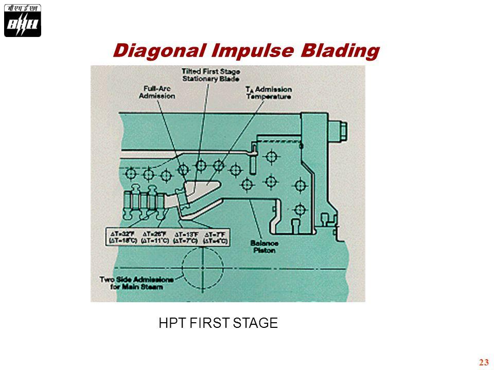Diagonal Impulse Blading