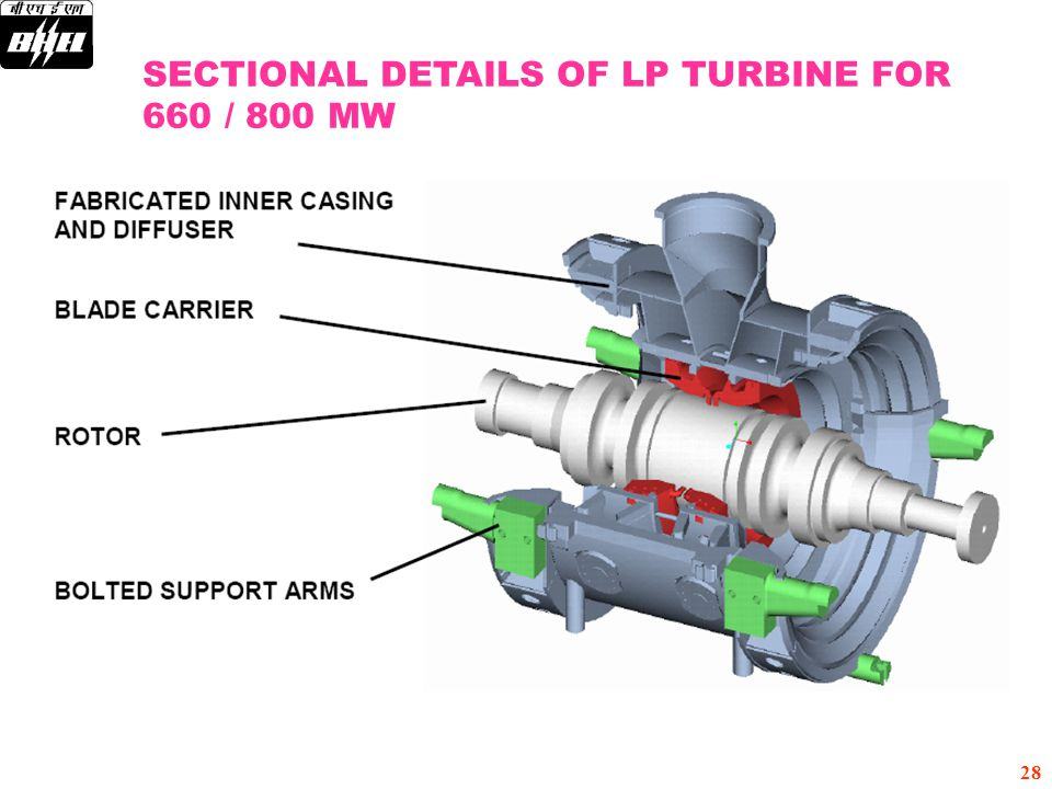 SECTIONAL DETAILS OF LP TURBINE FOR 660 / 800 MW