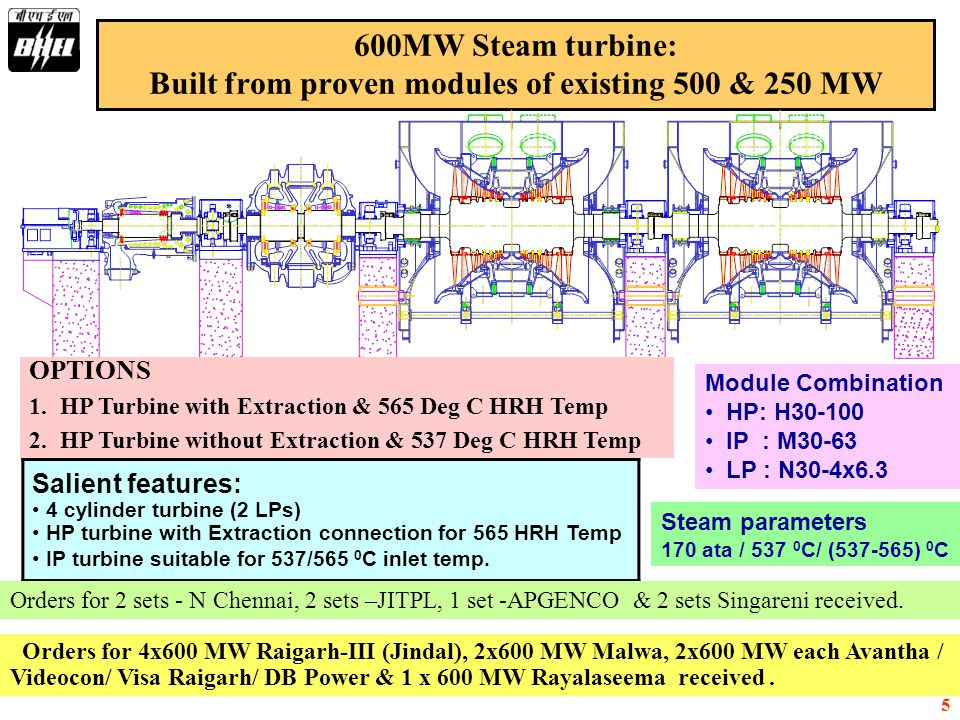 Built from proven modules of existing 500 & 250 MW