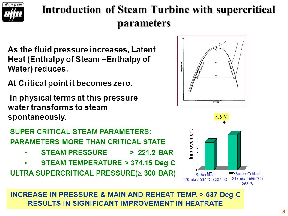 Introduction of Steam Turbine with supercritical parameters
