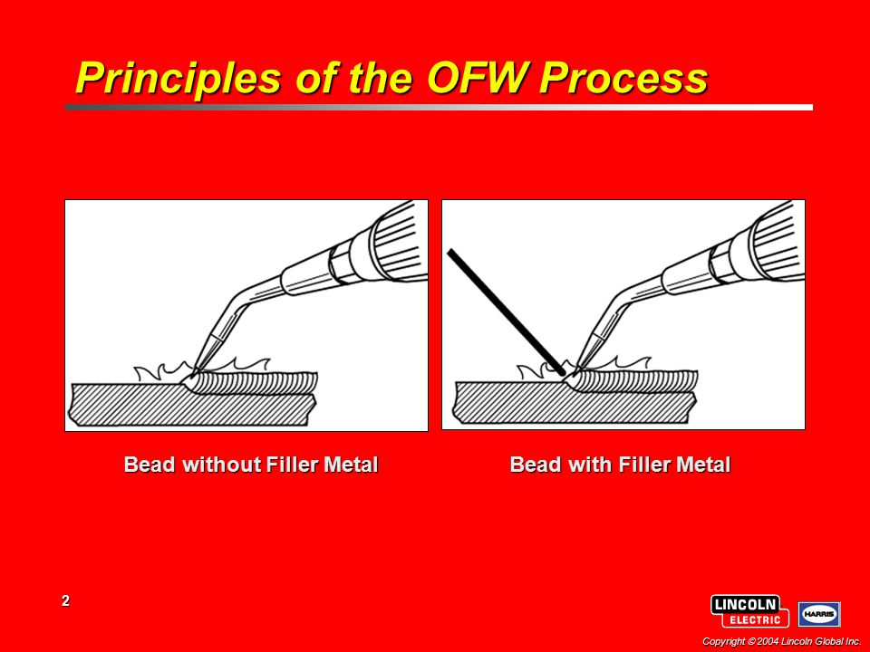 Principles of the OFW Process