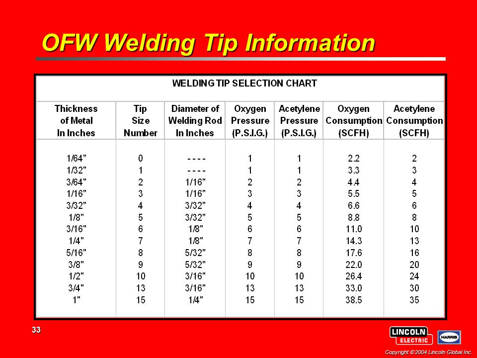 OFW Welding Tip Information